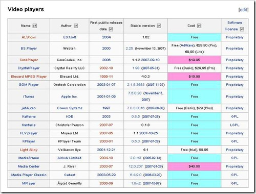 Comparison of media players - Wikipedia, the free encyclopedia_1198826104890