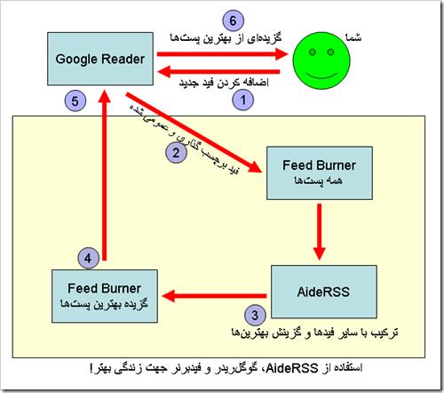 AideRSS-Google Reader DataFlow