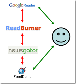 GoogleReader-FeedDemon