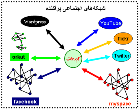Social Network Aggragetors-isolated-networks