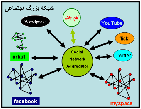 Social Network Aggragetors