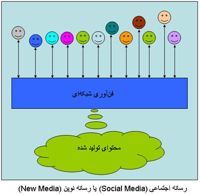ْSocialMedia