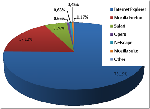 Usage_WebBrowsers_Chart