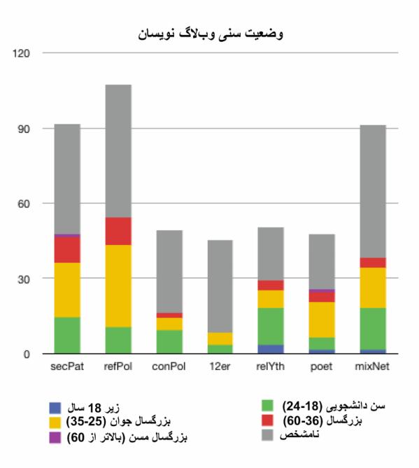 توزیع سنی وبلاگنویسان ایرانی
