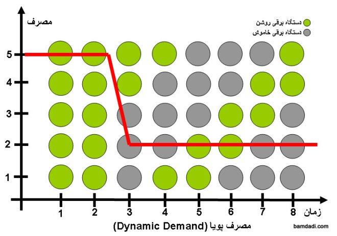 dynamic-demand-bamdadi_com