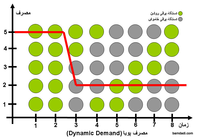 dynamic-demand-bamdadi_com