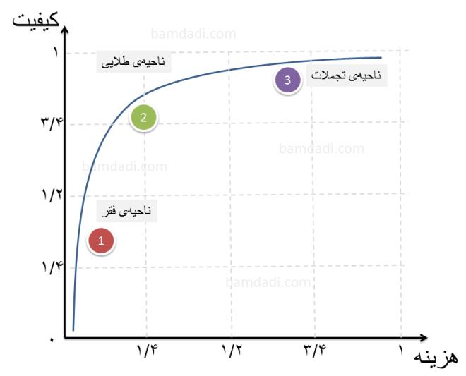 quality-cost-curve-bamdadi